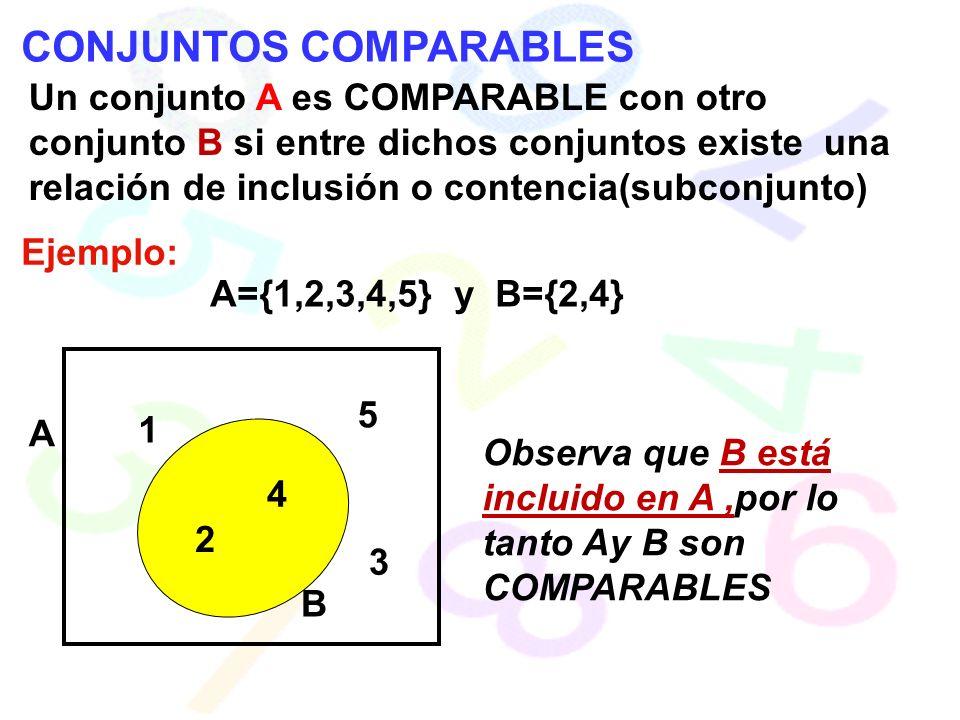 CONJUNTOS COMPARABLES Un conjunto A es COMPARABLE con otro conjunto B si entre dichos conjuntos existe una relación de inclusión o contencia(subconjunto) Ejemplo: A={1,2,3,4,5} y B={2,4} 1 2 3 4 5 A B Observa que B está incluido en A,por lo tanto Ay B son COMPARABLES
