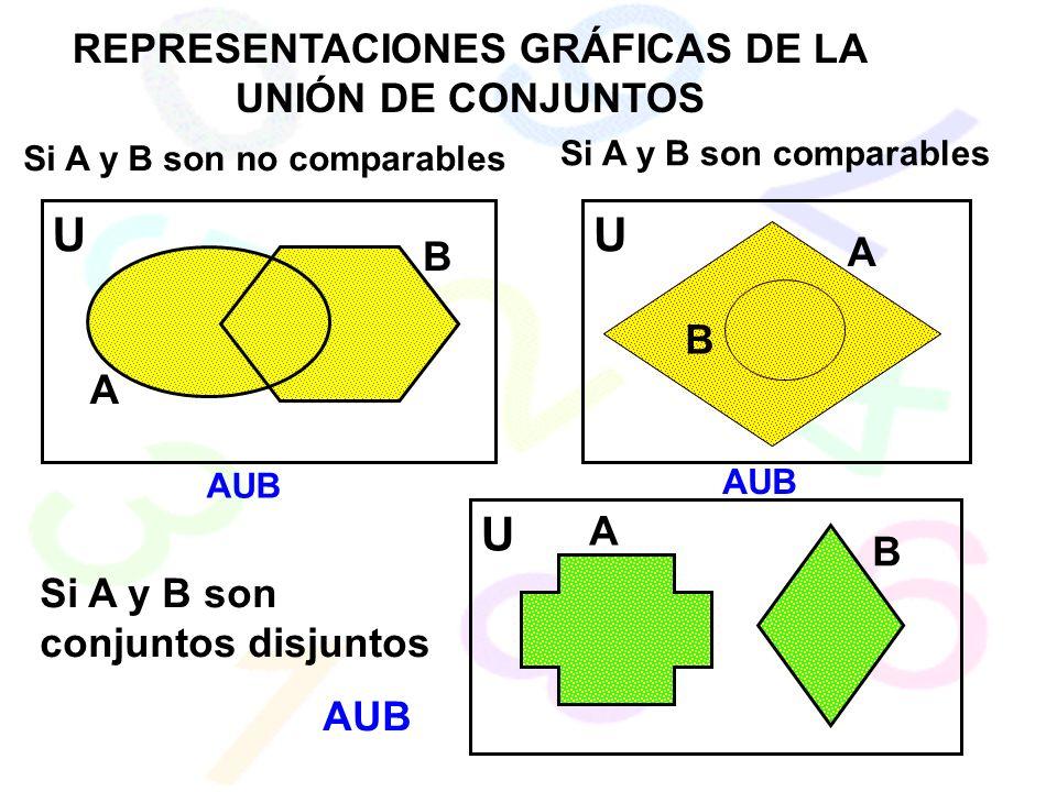 REPRESENTACIONES GRÁFICAS DE LA UNIÓN DE CONJUNTOS Si A y B son no comparables Si A y B son comparables Si A y B son conjuntos disjuntos AUB U U U A A A B B B