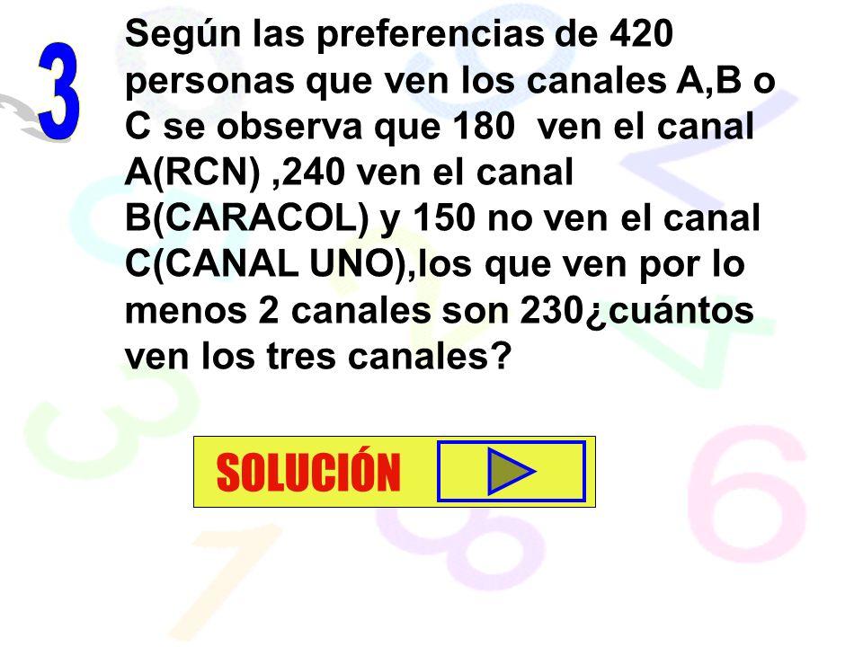 Según las preferencias de 420 personas que ven los canales A,B o C se observa que 180 ven el canal A(RCN),240 ven el canal B(CARACOL) y 150 no ven el canal C(CANAL UNO),los que ven por lo menos 2 canales son 230¿cuántos ven los tres canales.