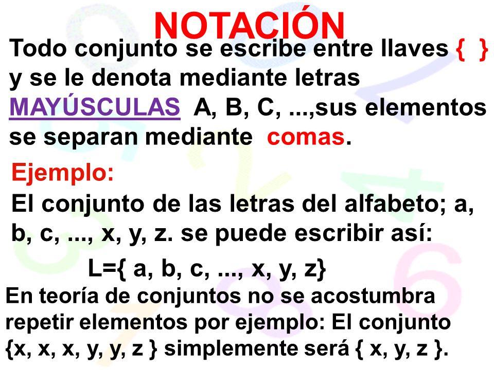 NOTACIÓN Todo conjunto se escribe entre llaves { } y se le denota mediante letras MAYÚSCULAS A, B, C,...,sus elementos se separan mediante comas.