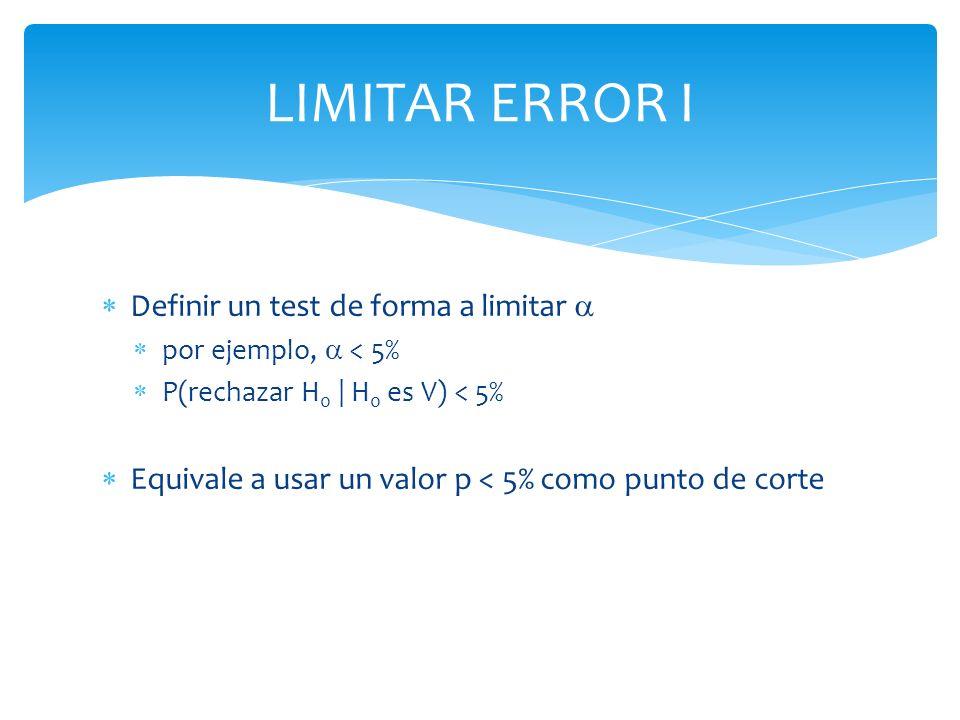 LIMITAR ERROR I Definir un test de forma a limitar por ejemplo, < 5% P(rechazar H 0 | H 0 es V) < 5% Equivale a usar un valor p < 5% como punto de cor