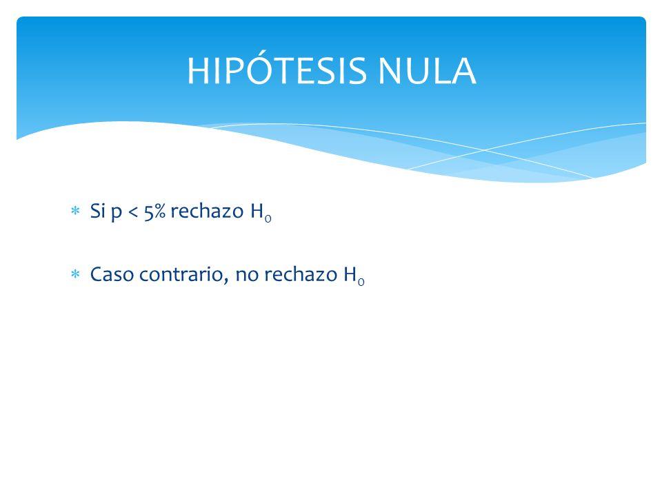 HIPÓTESIS NULA Si p < 5% rechazo H 0 Caso contrario, no rechazo H 0