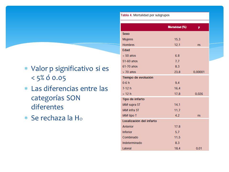 Valor p significativo si es < 5% ó 0.05 Las diferencias entre las categorías SON diferentes Se rechaza la H o