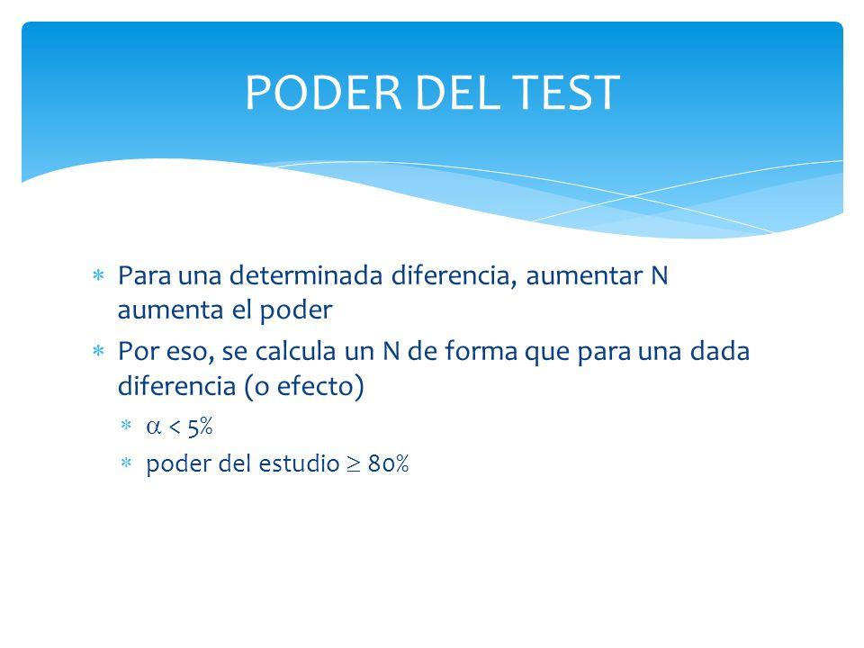 PODER DEL TEST Para una determinada diferencia, aumentar N aumenta el poder Por eso, se calcula un N de forma que para una dada diferencia (o efecto)