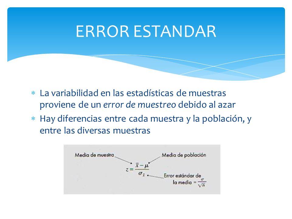 La variabilidad en las estadísticas de muestras proviene de un error de muestreo debido al azar Hay diferencias entre cada muestra y la población, y e