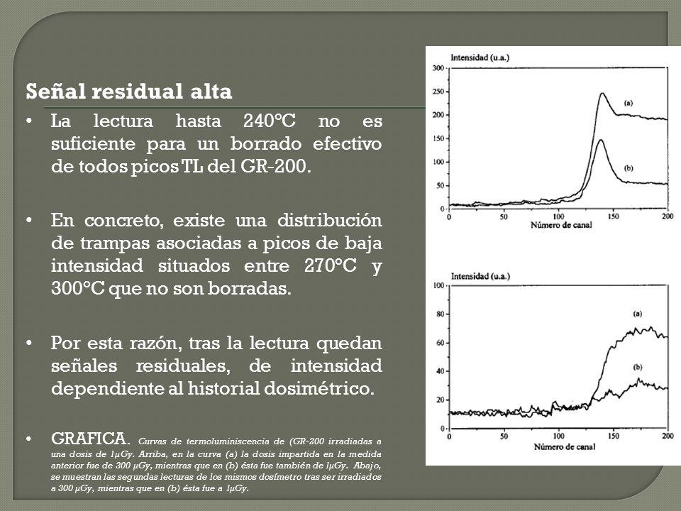 Señal residual alta La lectura hasta 240°C no es suficiente para un borrado efectivo de todos picos TL del GR-200. En concreto, existe una distribució