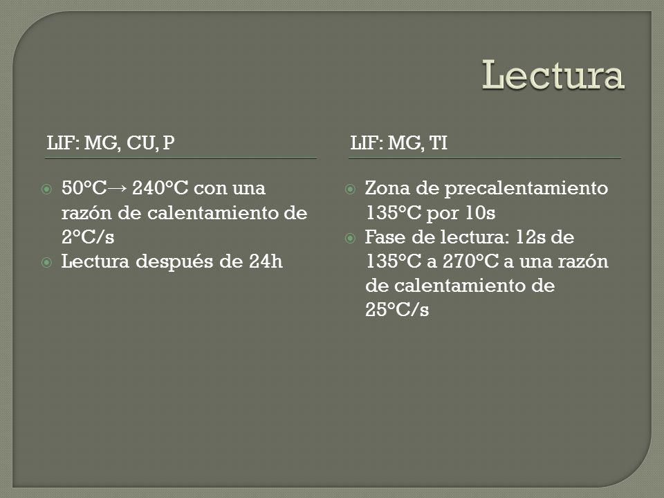 LIF: MG, CU, PLIF: MG, TI 50°C 240°C con una razón de calentamiento de 2°C/s Lectura después de 24h Zona de precalentamiento 135°C por 10s Fase de lectura: 12s de 135°C a 270°C a una razón de calentamiento de 25°C/s