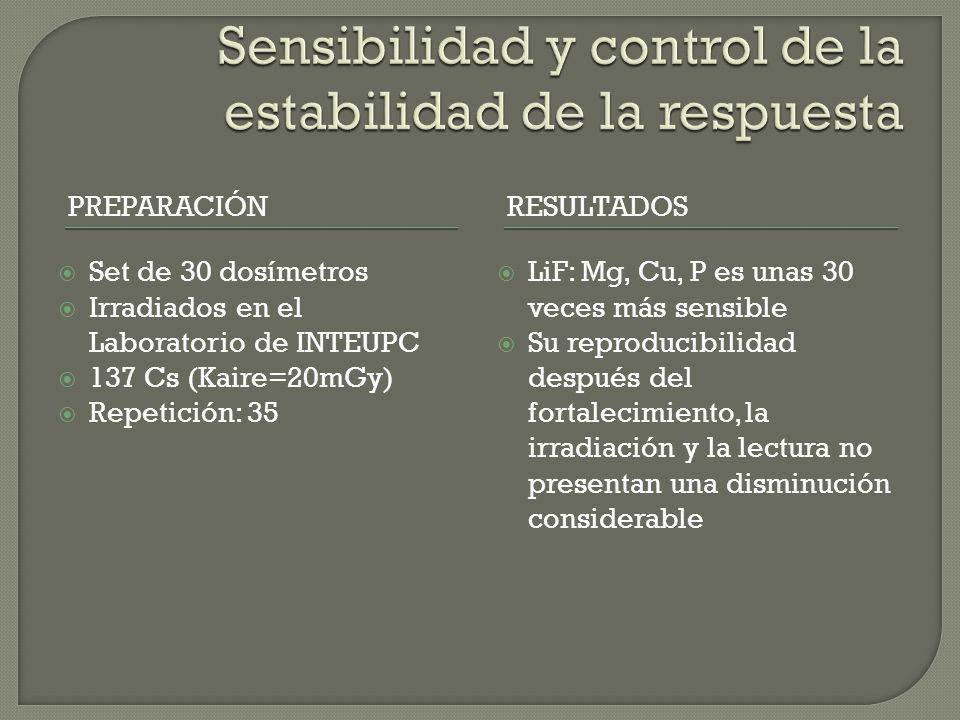 PREPARACIÓNRESULTADOS Set de 30 dosímetros Irradiados en el Laboratorio de INTEUPC 137 Cs (Kaire=20mGy) Repetición: 35 LiF: Mg, Cu, P es unas 30 veces