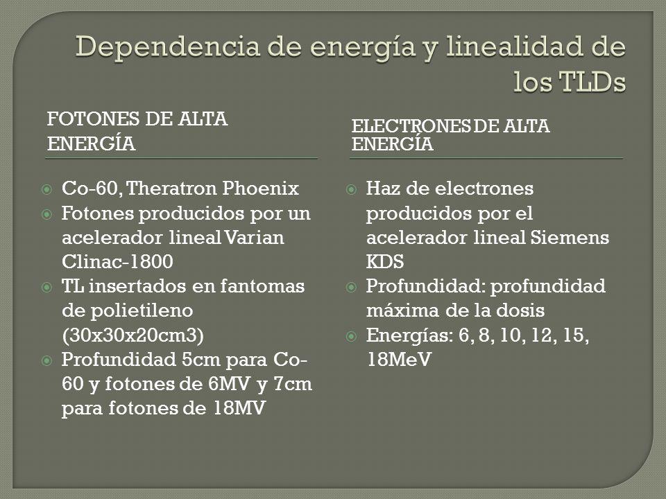 FOTONES DE ALTA ENERGÍA ELECTRONES DE ALTA ENERGÍA Co-60, Theratron Phoenix Fotones producidos por un acelerador lineal Varian Clinac-1800 TL insertados en fantomas de polietileno (30x30x20cm3) Profundidad 5cm para Co- 60 y fotones de 6MV y 7cm para fotones de 18MV Haz de electrones producidos por el acelerador lineal Siemens KDS Profundidad: profundidad máxima de la dosis Energías: 6, 8, 10, 12, 15, 18MeV