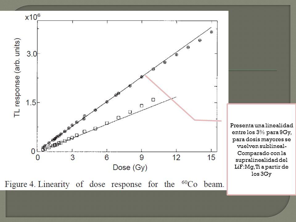 Presenta una linealidad entre los 3% para 9Gy, para dosis mayores se vuelven sublineal- Comparado con la supralinealidad del LiF:Mg,Ti a partir de los 3Gy