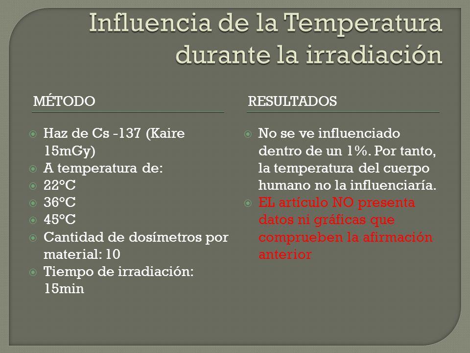 MÉTODORESULTADOS Haz de Cs -137 (Kaire 15mGy) A temperatura de: 22°C 36°C 45°C Cantidad de dosímetros por material: 10 Tiempo de irradiación: 15min No se ve influenciado dentro de un 1%.