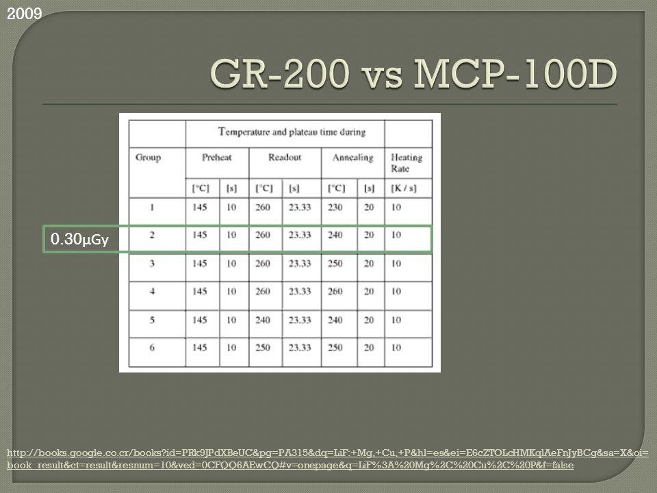 http://books.google.co.cr/books?id=PRk9JPdXBeUC&pg=PA315&dq=LiF:+Mg,+Cu,+P&hl=es&ei=E6cZTOLcHMKqlAeFnJyBCg&sa=X&oi= book_result&ct=result&resnum=10&ve