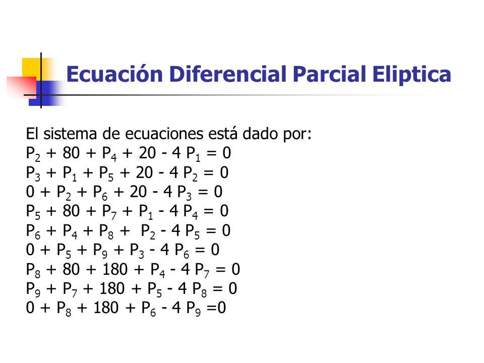 El sistema de ecuaciones está dado por: P 2 + 80 + P 4 + 20 - 4 P 1 = 0 P 3 + P 1 + P 5 + 20 - 4 P 2 = 0 0 + P 2 + P 6 + 20 - 4 P 3 = 0 P 5 + 80 + P 7