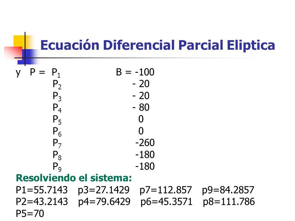 y P = P 1 B = -100 P 2 - 20 P 3 - 20 P 4 - 80 P 5 0 P 6 0 P 7 -260 P 8 -180 P 9 -180 Resolviendo el sistema: P1=55.7143 p3=27.1429 p7=112.857 p9=84.28