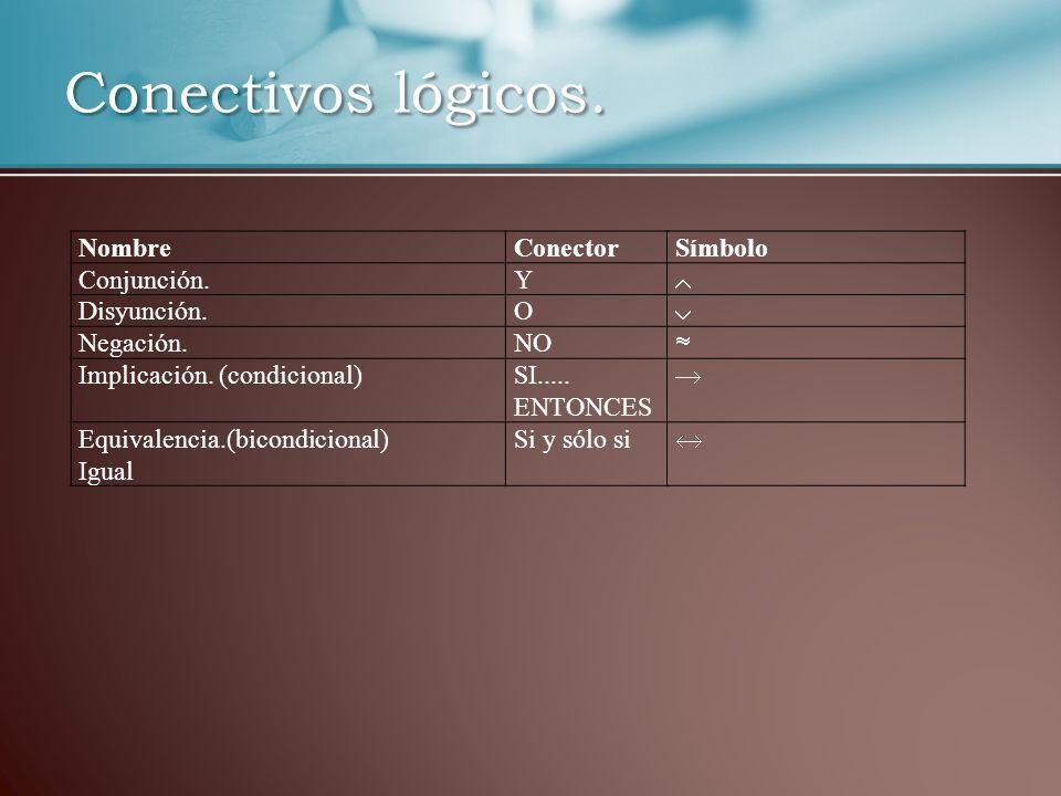 Conectivos lógicos. NombreConectorSímbolo Conjunción.Y Disyunción.O Negación.NO Implicación. (condicional)SI..... ENTONCES Equivalencia.(bicondicional