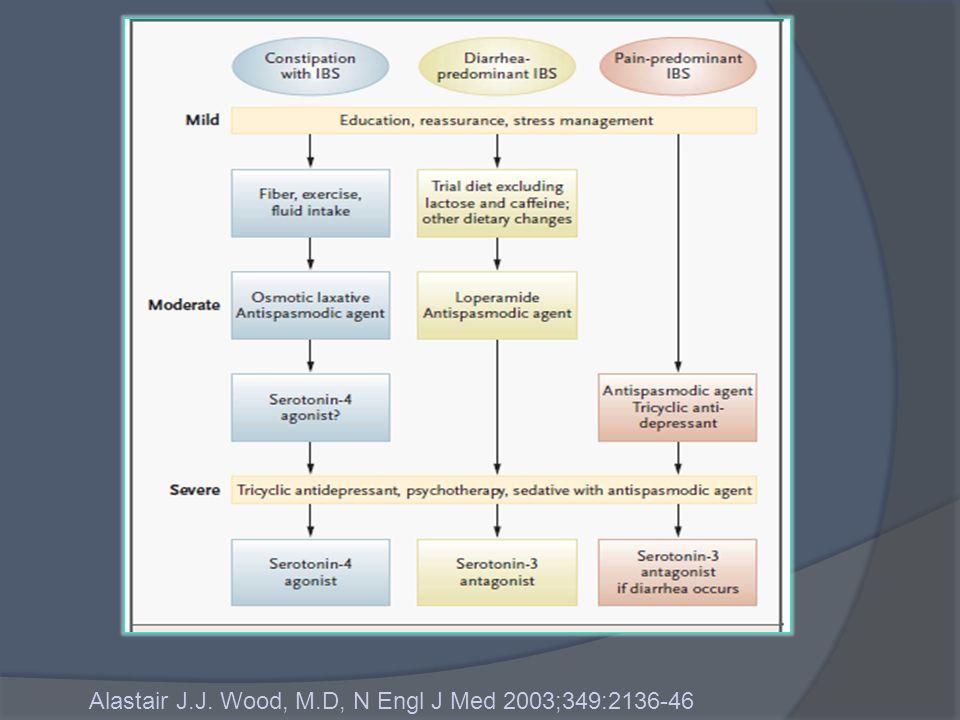 Alastair J.J. Wood, M.D, N Engl J Med 2003;349:2136-46