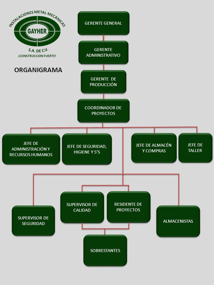 GERENTE GENERAL GERENTE ADMINISTRATIVO GERENTE DE PRODUCCIÓN COORDINADOR DE PROYECTOS JEFE DE ADMINISTRACIÓN Y RECURSOS HUMANOS JEFE DE SEGURIDAD, HIG