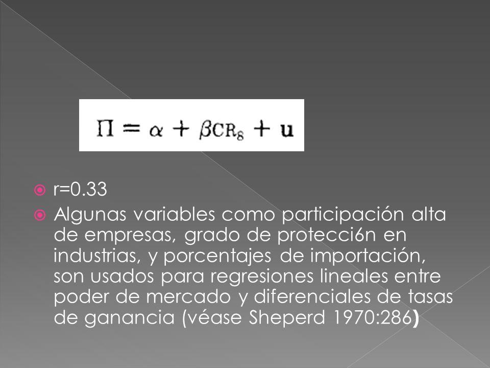 r=0.33 Algunas variables como participación alta de empresas, grado de protecci6n en industrias, y porcentajes de importación, son usados para regresiones lineales entre poder de mercado y diferenciales de tasas de ganancia (véase Sheperd 1970:286 )