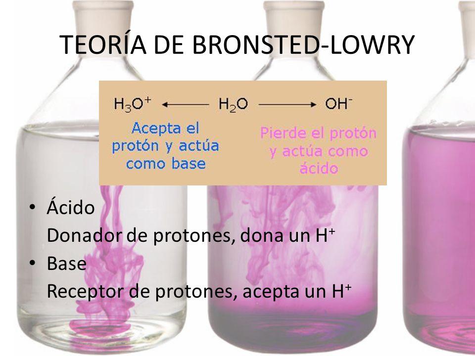TEORÍA DE BRONSTED-LOWRY Ácido Donador de protones, dona un H + Base Receptor de protones, acepta un H +