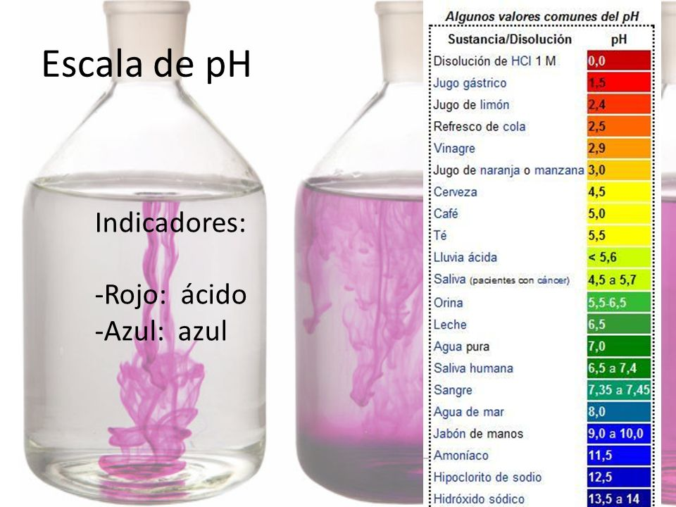 Escala de pH Indicadores: -Rojo: ácido -Azul: azul
