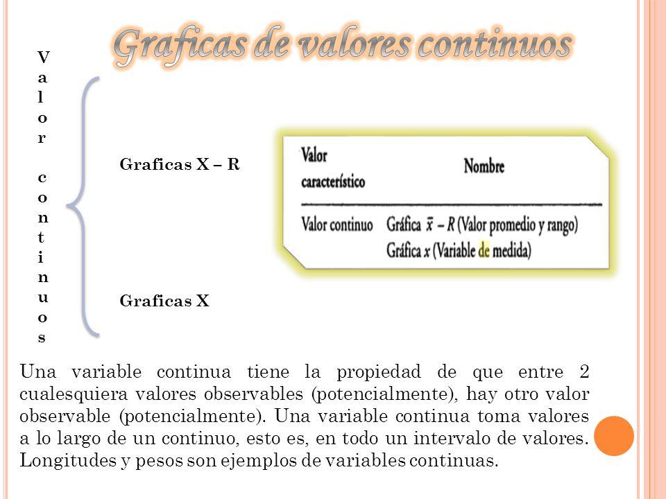 ValorcontinuosValorcontinuos Graficas X – R Graficas X Una variable continua tiene la propiedad de que entre 2 cualesquiera valores observables (poten