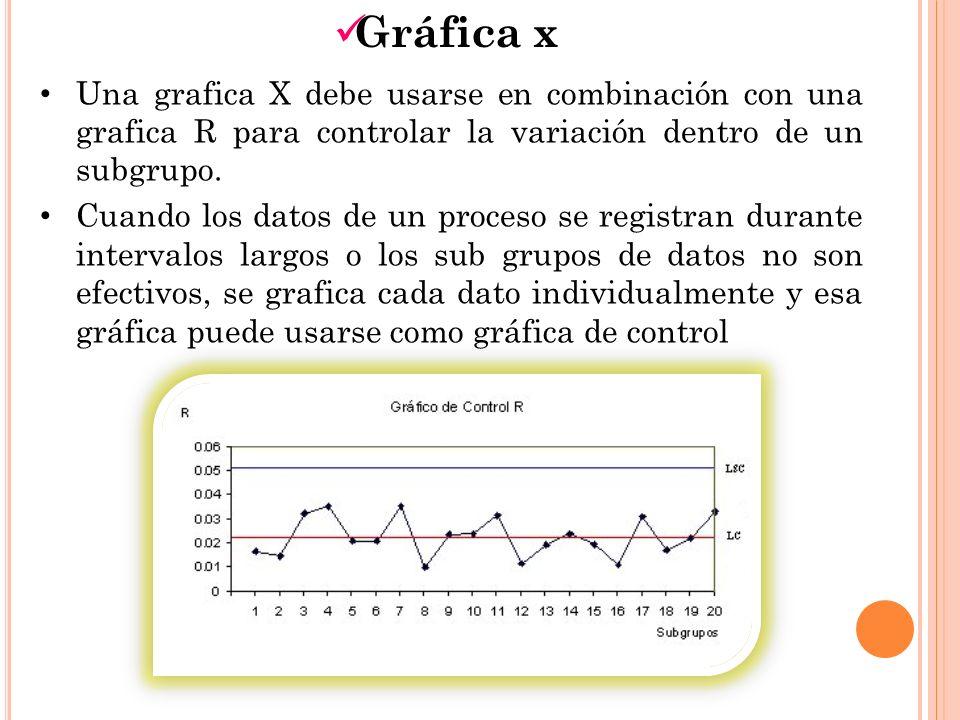 Gráfica x Una grafica X debe usarse en combinación con una grafica R para controlar la variación dentro de un subgrupo. Cuando los datos de un proceso