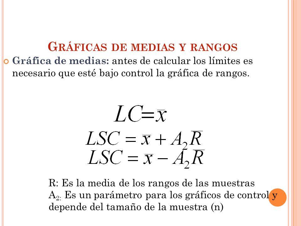 Gráfica de medias: antes de calcular los límites es necesario que esté bajo control la gráfica de rangos. G RÁFICAS DE MEDIAS Y RANGOS R: Es la media