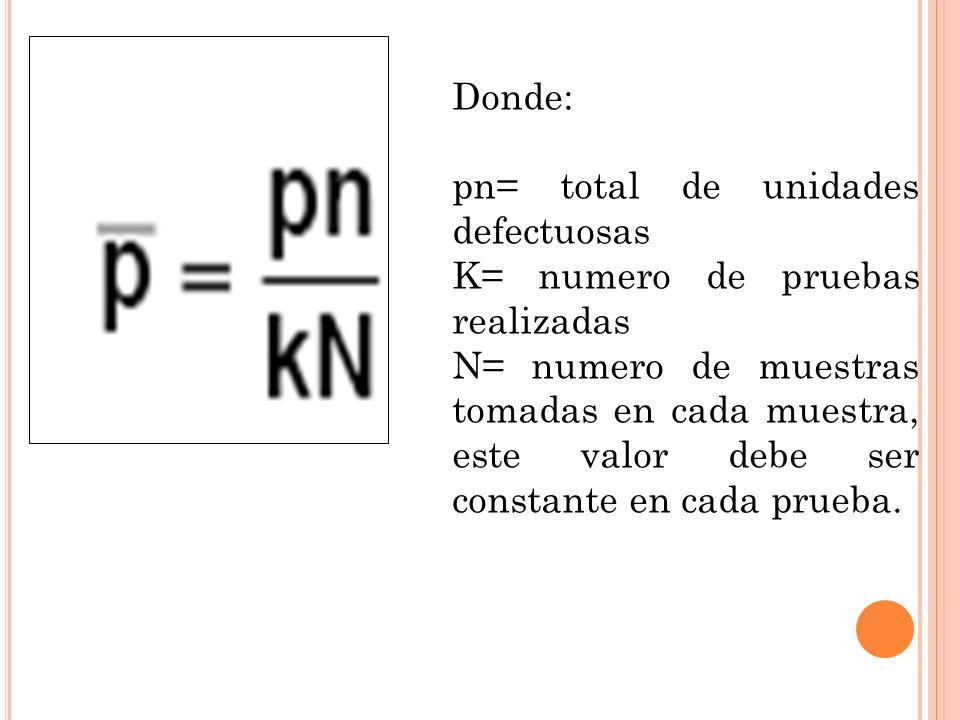 Donde: pn= total de unidades defectuosas K= numero de pruebas realizadas N= numero de muestras tomadas en cada muestra, este valor debe ser constante