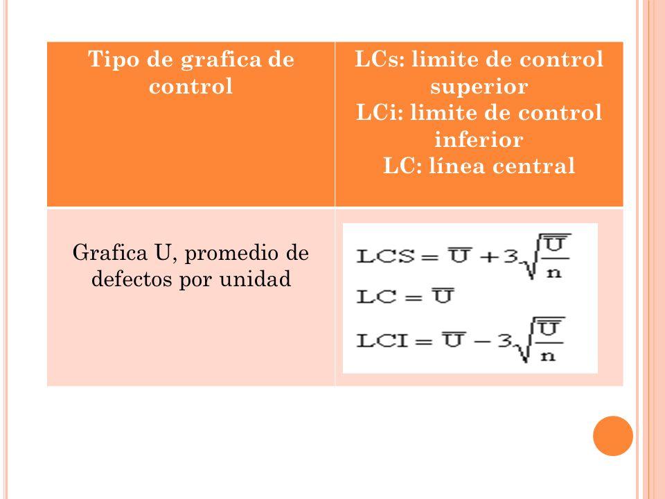 Tipo de grafica de control LCs: limite de control superior LCi: limite de control inferior LC: línea central Grafica U, promedio de defectos por unida