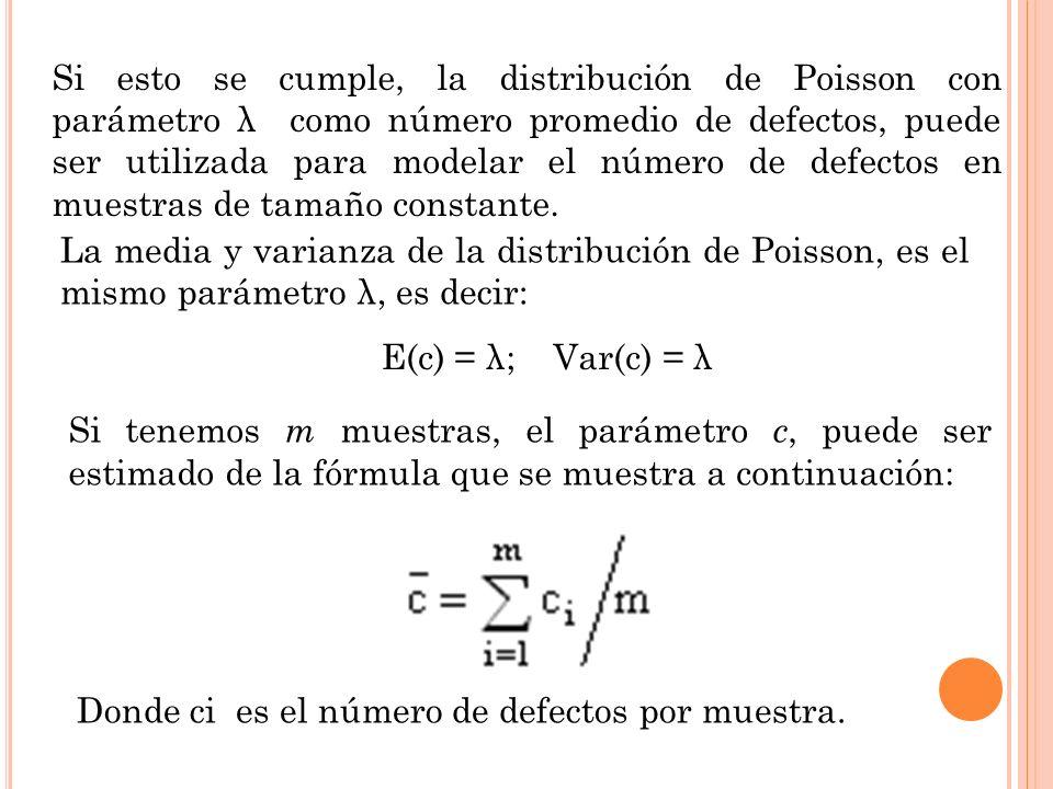Si esto se cumple, la distribución de Poisson con parámetro λ como número promedio de defectos, puede ser utilizada para modelar el número de defectos