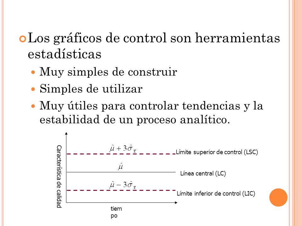Los gráficos de control son herramientas estadísticas Muy simples de construir Simples de utilizar Muy útiles para controlar tendencias y la estabilid