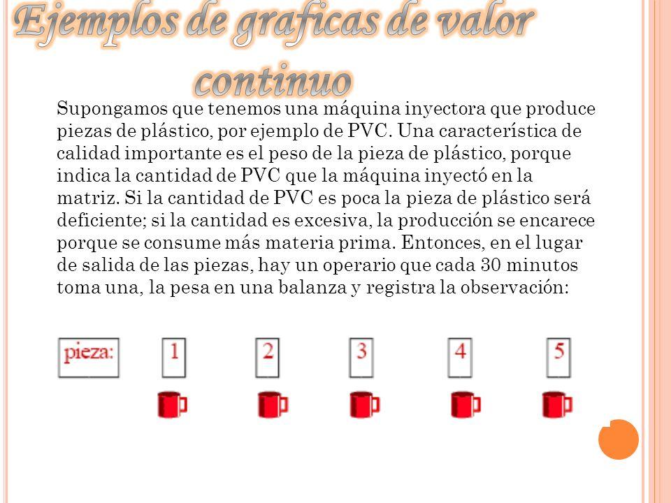 Supongamos que tenemos una máquina inyectora que produce piezas de plástico, por ejemplo de PVC. Una característica de calidad importante es el peso d