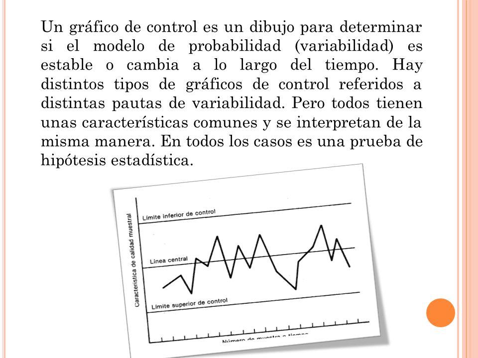 Un gráfico de control es un dibujo para determinar si el modelo de probabilidad (variabilidad) es estable o cambia a lo largo del tiempo. Hay distinto