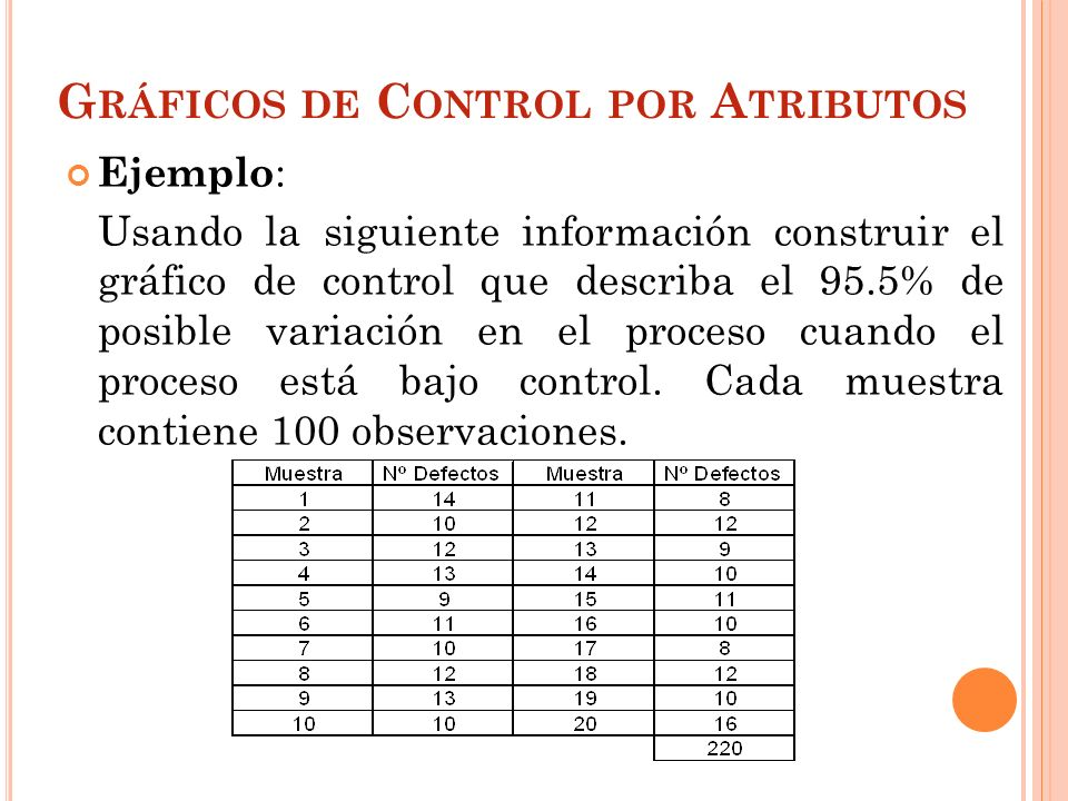 G RÁFICOS DE C ONTROL POR A TRIBUTOS Ejemplo : Usando la siguiente información construir el gráfico de control que describa el 95.5% de posible variac