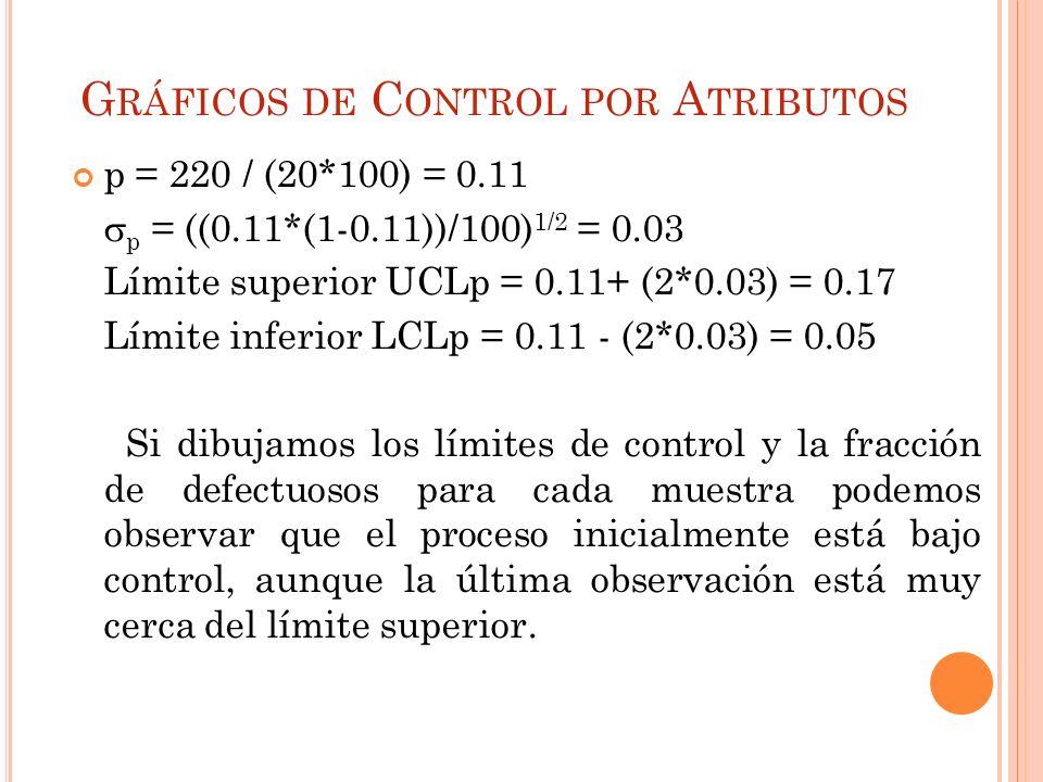 G RÁFICOS DE C ONTROL POR A TRIBUTOS p = 220 / (20*100) = 0.11 p = ((0.11*(1-0.11))/100) 1/2 = 0.03 Límite superior UCLp = 0.11+ (2*0.03) = 0.17 Límit