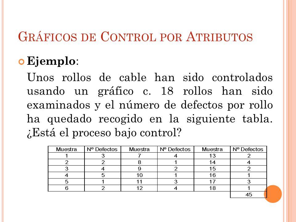 G RÁFICOS DE C ONTROL POR A TRIBUTOS Ejemplo : Unos rollos de cable han sido controlados usando un gráfico c. 18 rollos han sido examinados y el númer