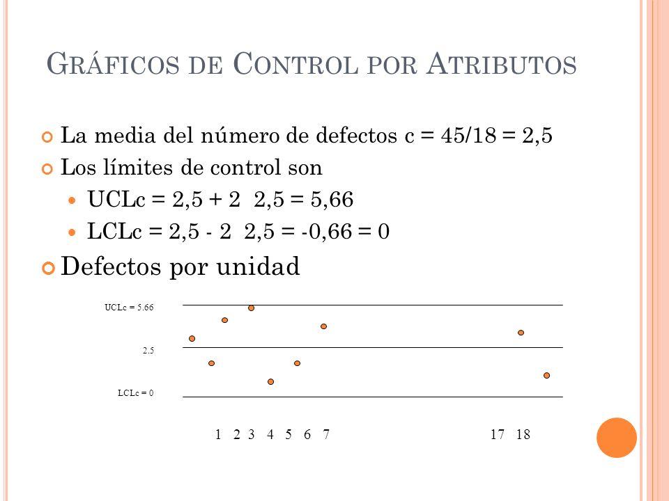 G RÁFICOS DE C ONTROL POR A TRIBUTOS La media del número de defectos c = 45/18 = 2,5 Los límites de control son UCLc = 2,5 + 2 2,5 = 5,66 LCLc = 2,5 -