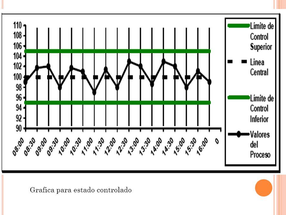4) ¿Cuales son las graficas que forman parte de las graficas de control.