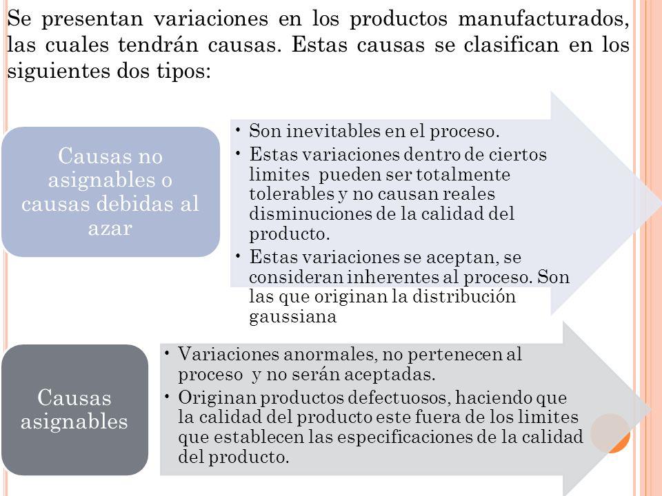 Se presentan variaciones en los productos manufacturados, las cuales tendrán causas. Estas causas se clasifican en los siguientes dos tipos: Son inevi