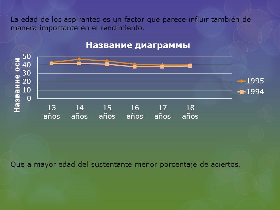 La edad de los aspirantes es un factor que parece influir también de manera importante en el rendimiento. Que a mayor edad del sustentante menor porce