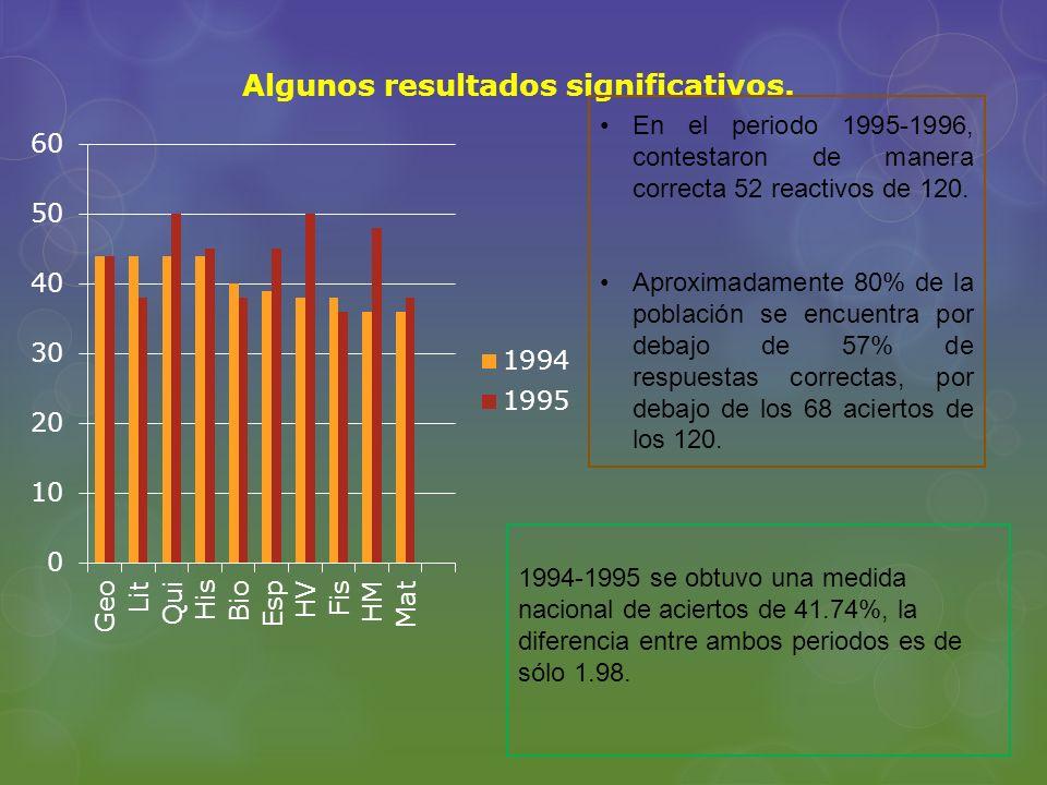 Algunos resultados significativos. En el periodo 1995-1996, contestaron de manera correcta 52 reactivos de 120. Aproximadamente 80% de la población se