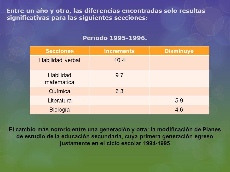 Entre un año y otro, las diferencias encontradas solo resultas significativas para las siguientes secciones: Periodo 1995-1996. El cambio más notorio