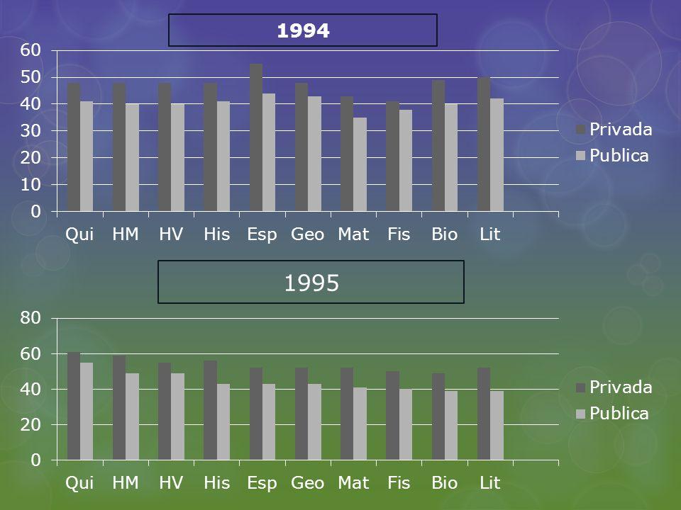 1995 1994
