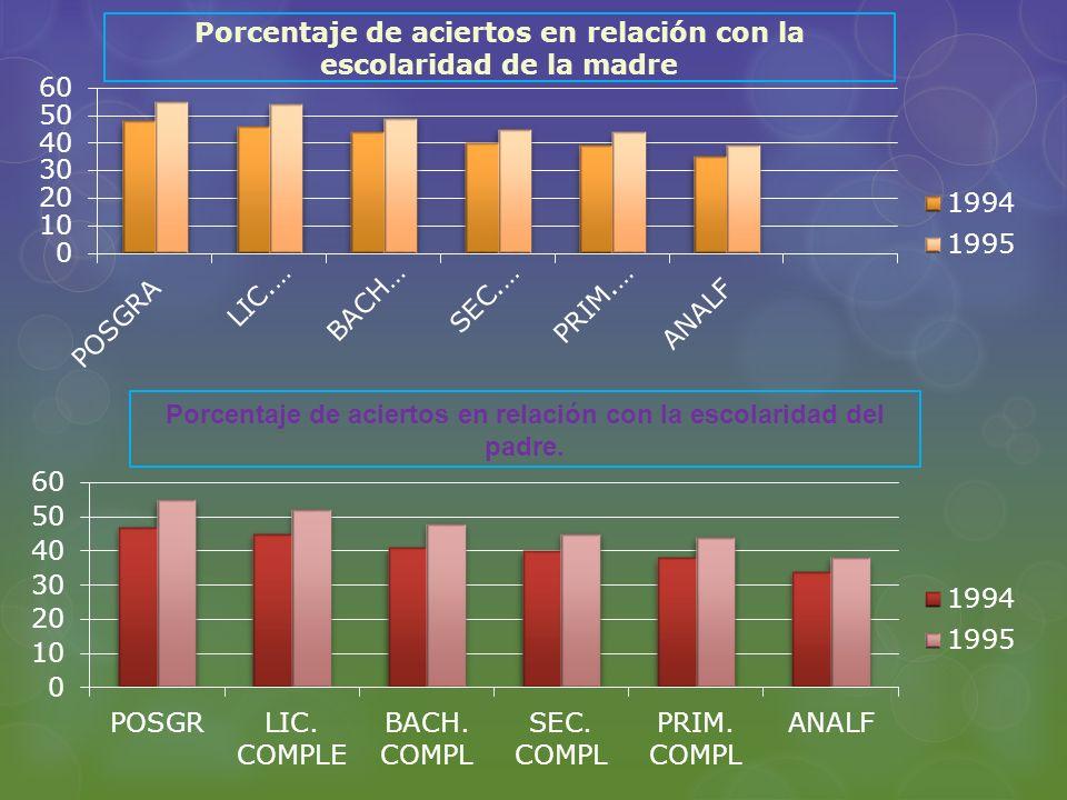 Porcentaje de aciertos en relación con la escolaridad del padre. Porcentaje de aciertos en relación con la escolaridad de la madre