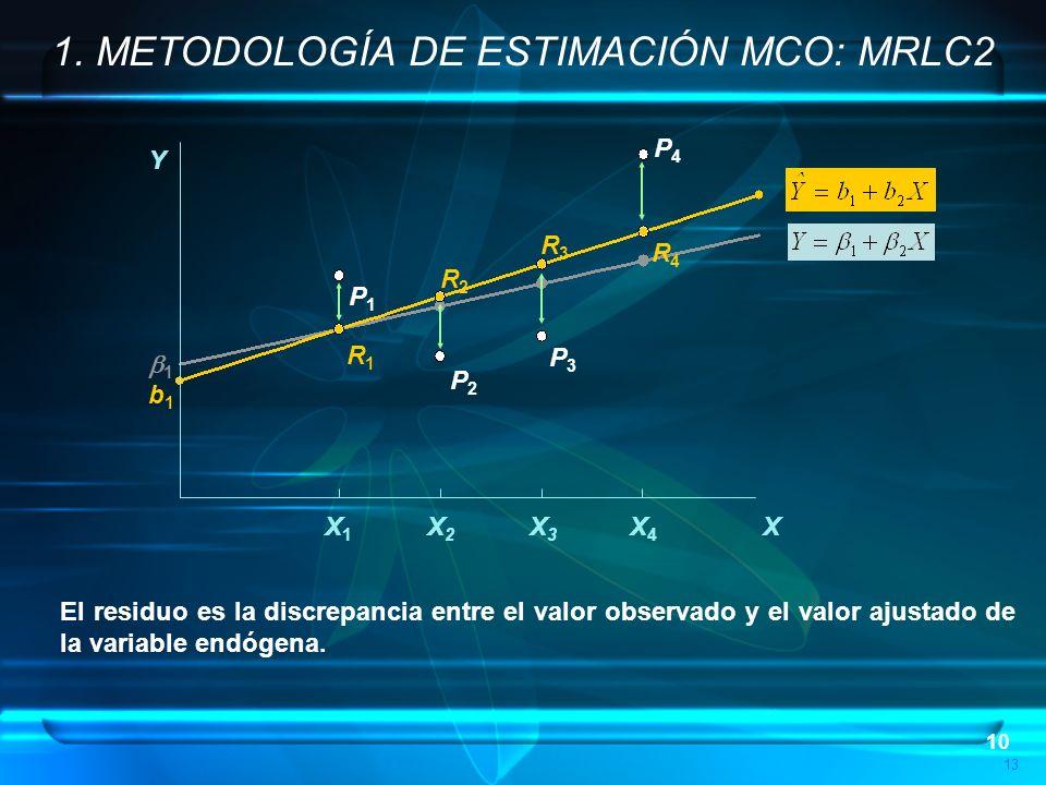 10 P4P4 P3P3 P2P2 P1P1 R1R1 R2R2 R3R3 R4R4 13 1 b1b1 Y X X1X1 X2X2 X3X3 X4X4 1. METODOLOGÍA DE ESTIMACIÓN MCO: MRLC2 El residuo es la discrepancia ent