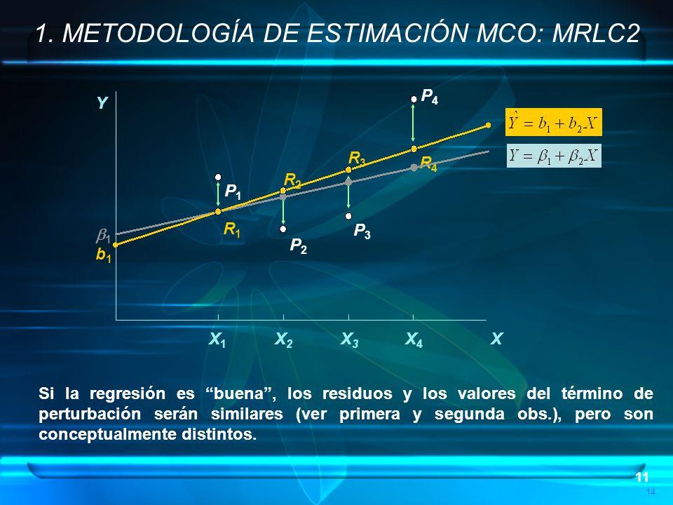 11 14 1. METODOLOGÍA DE ESTIMACIÓN MCO: MRLC2 P4P4 P3P3 P2P2 P1P1 R1R1 R2R2 R3R3 R4R4 1 b1b1 Y X X1X1 X2X2 X3X3 X4X4 Si la regresión es buena, los res