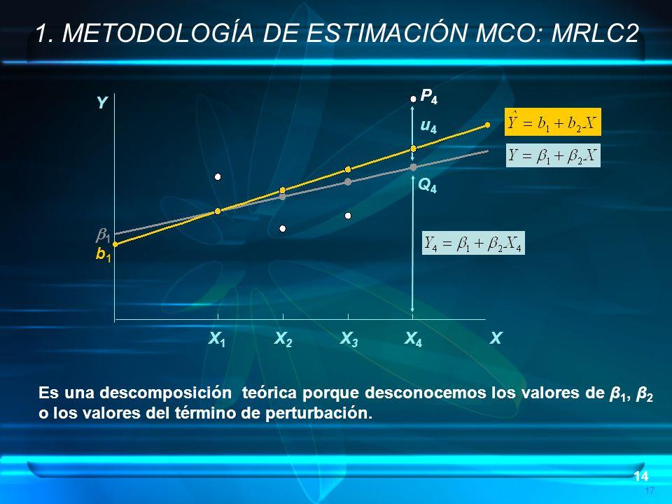 14 17 1. METODOLOGÍA DE ESTIMACIÓN MCO: MRLC2 P4P4 Q4Q4 u4u4 1 b1b1 Y X X1X1 X2X2 X3X3 X4X4 Es una descomposición teórica porque desconocemos los valo