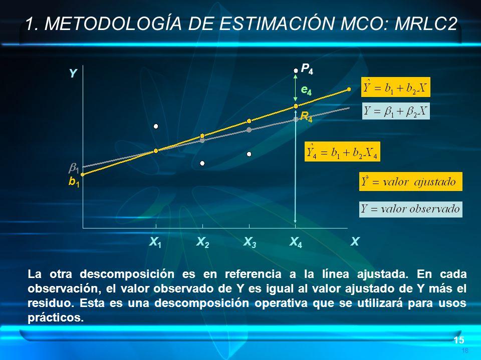 15 P4P4 18 e4e4 R4R4 1 b1b1 Y X X1X1 X2X2 X3X3 X4X4 1. METODOLOGÍA DE ESTIMACIÓN MCO: MRLC2 La otra descomposición es en referencia a la línea ajustad