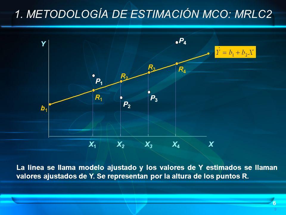 6 P4P4 P3P3 P2P2 P1P1 R1R1 R2R2 R3R3 R4R4 9 b1b1 Y X X1X1 X2X2 X3X3 X4X4 1. METODOLOGÍA DE ESTIMACIÓN MCO: MRLC2 La linea se llama modelo ajustado y l