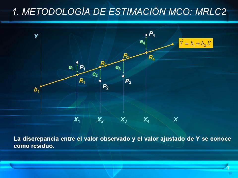 38 Geometría de MCO: 5. ESTIMACIÓN MCO COMO PROYECCIÓN X1X1